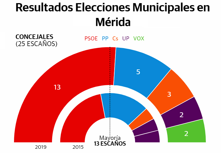 resultado-elecciones-locales-2019